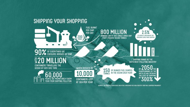 The impact of shipping your shopping. Infographic: Eco-Business