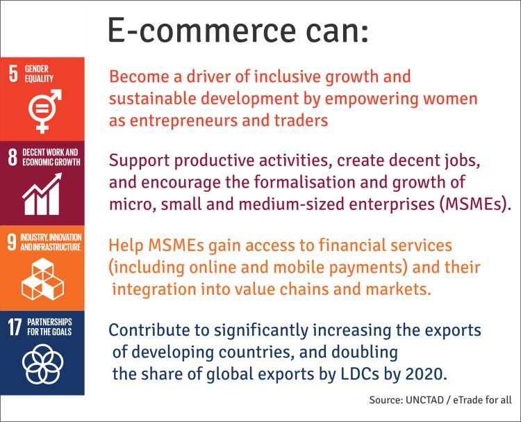 How e-commerce can help achieve the SDGs. Image: Eco-Business