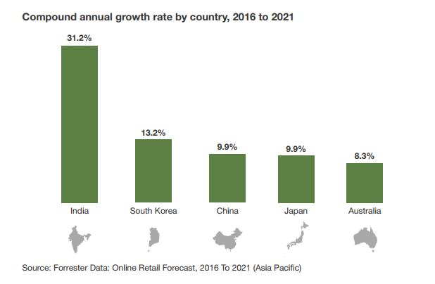 Asia Pacific Online Retail Sales' CAGR By Country, 2016 To 2021