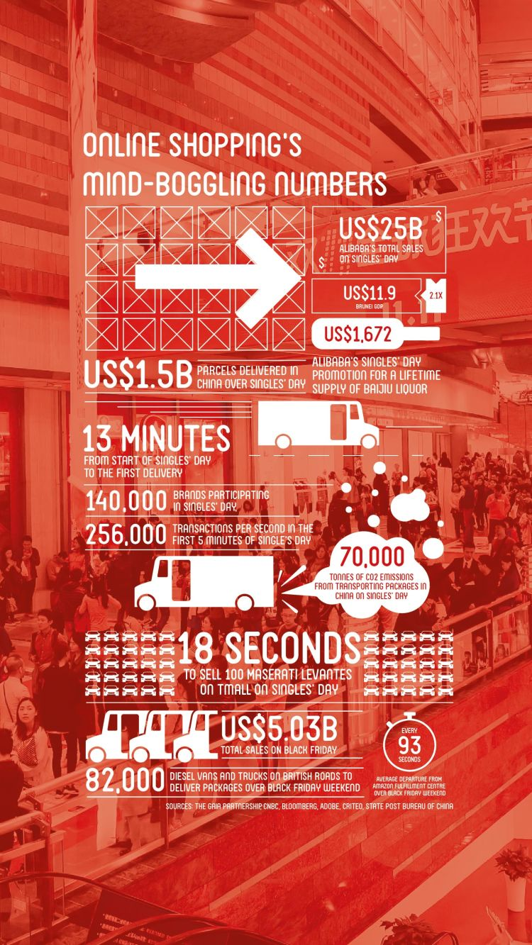 Online shopping's mind-boggling numbers. Infographic: Eco-Business